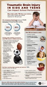 Traumatic Brain Injury In Kids And Teens