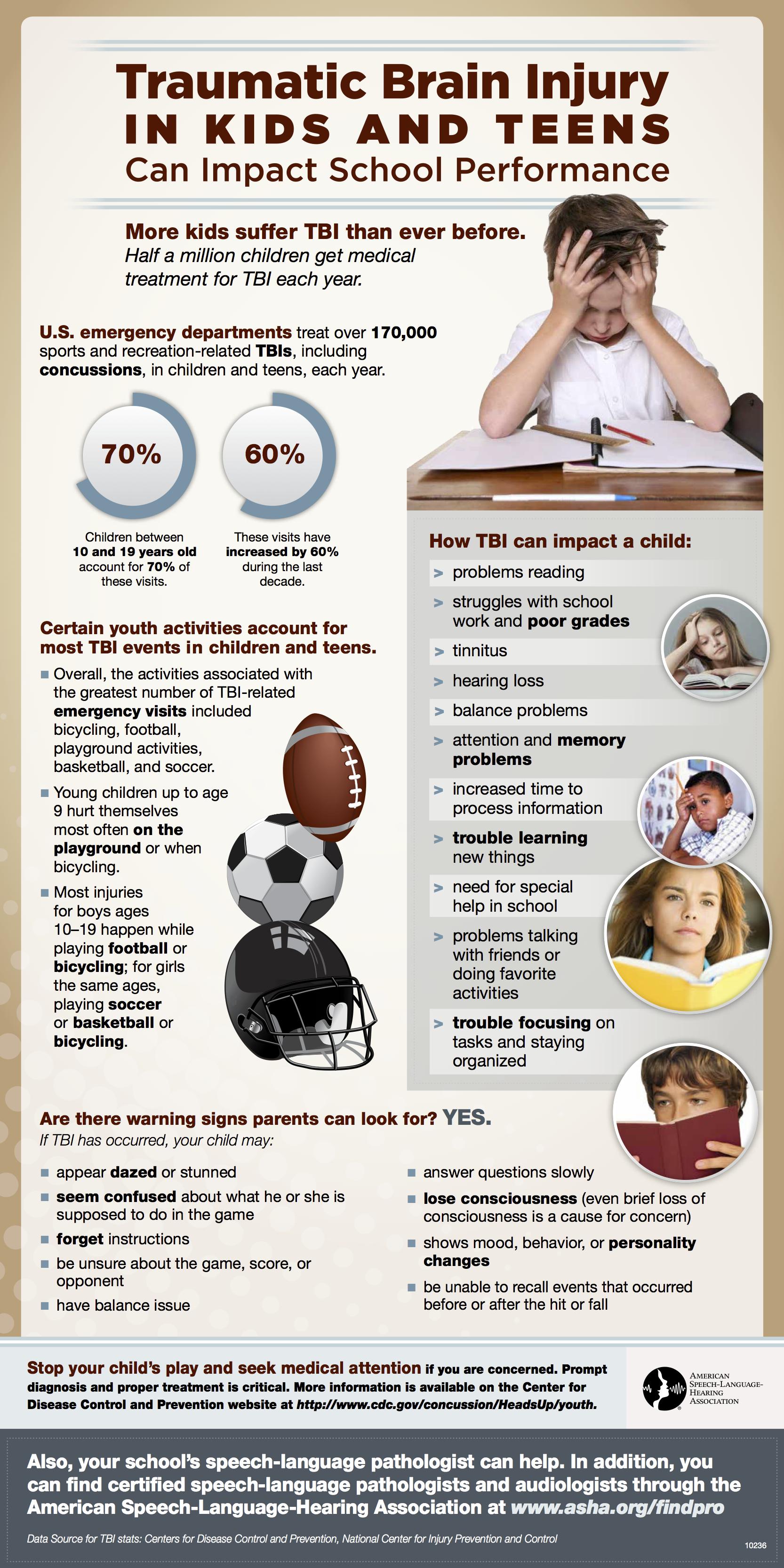 Traumatic Brain Injury for School Sports